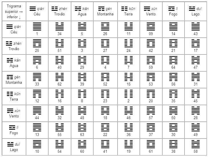 File:Hexagramas-I-Ching.jpg